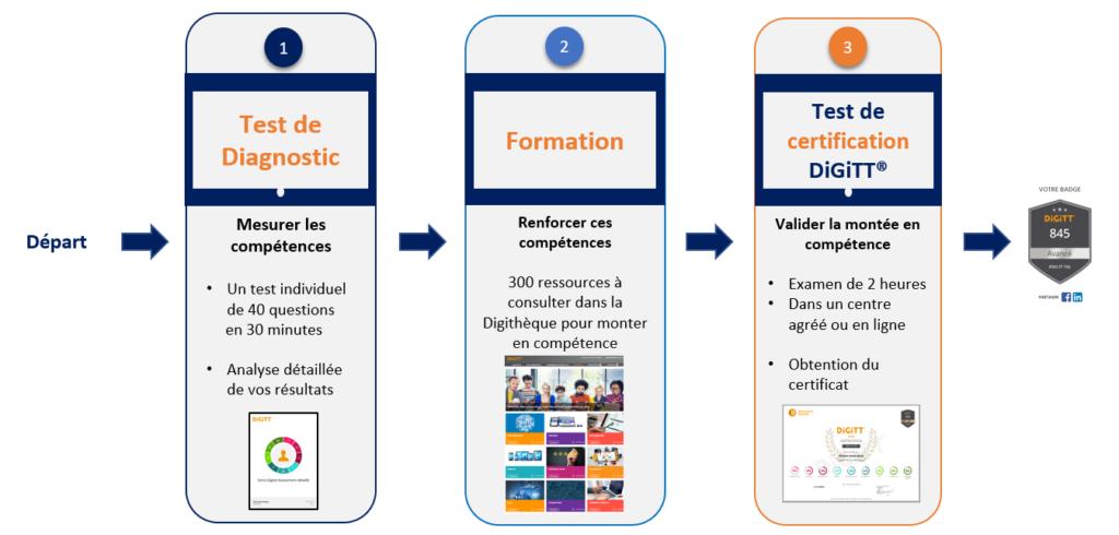 Les 3 étapes de la certification DiGiTT